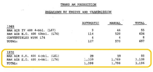1970 Pontiac Trans Am for sale #170662   Motorious