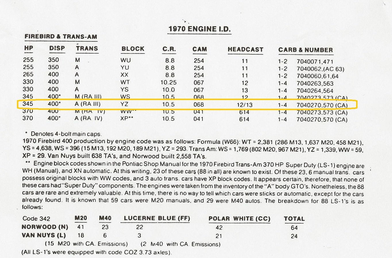 1970 Pontiac Trans Am | Restore A Muscle Car™ LLC